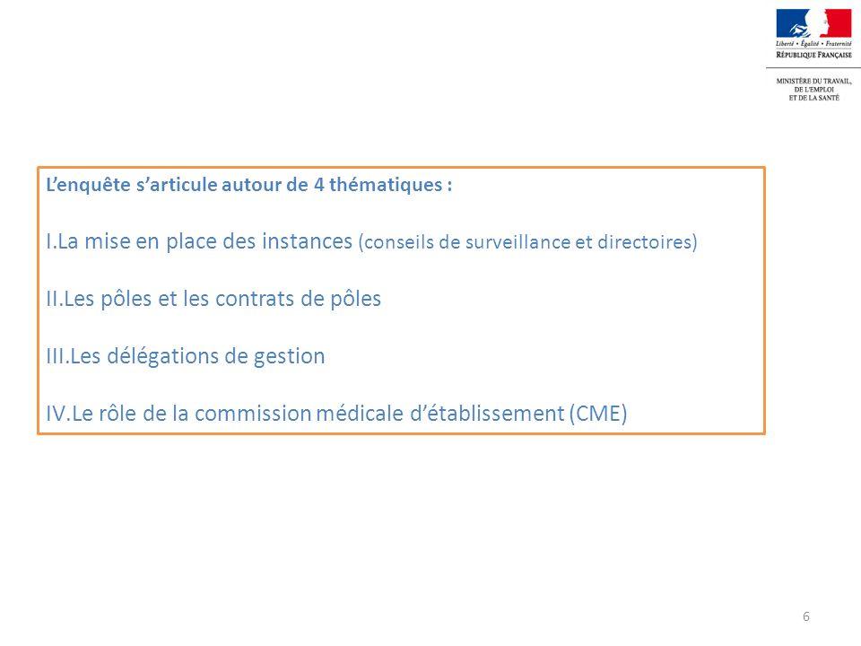 Les pôles et les contrats de pôles Les délégations de gestion