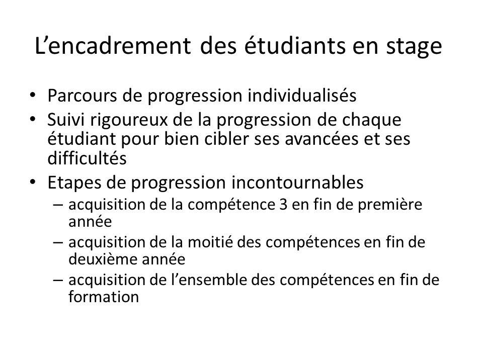 L'encadrement des étudiants en stage