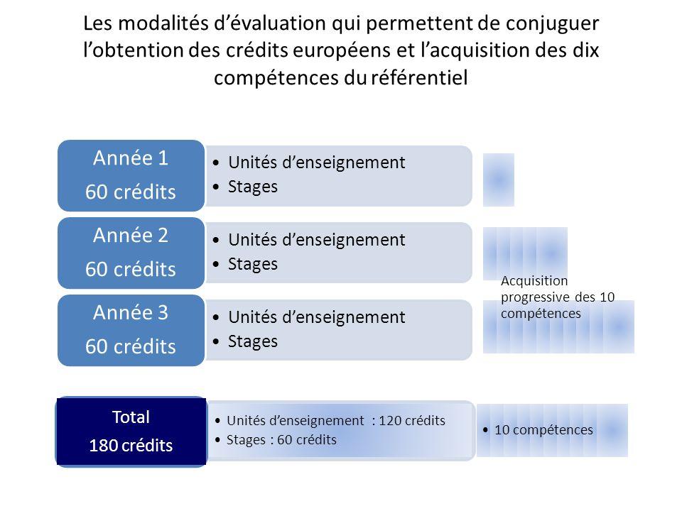 Les modalités d'évaluation qui permettent de conjuguer l'obtention des crédits européens et l'acquisition des dix compétences du référentiel