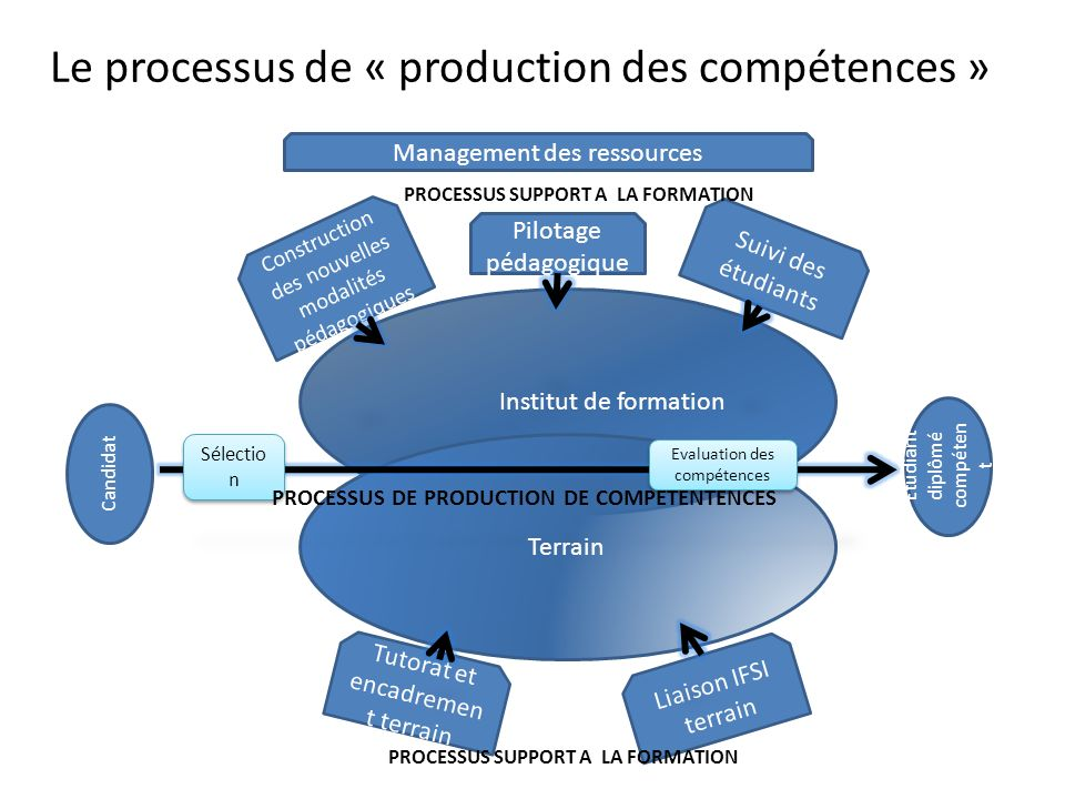 PROCESSUS SUPPORT A LA FORMATION