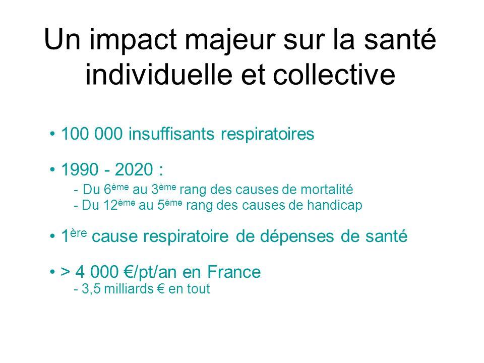 Un impact majeur sur la santé individuelle et collective