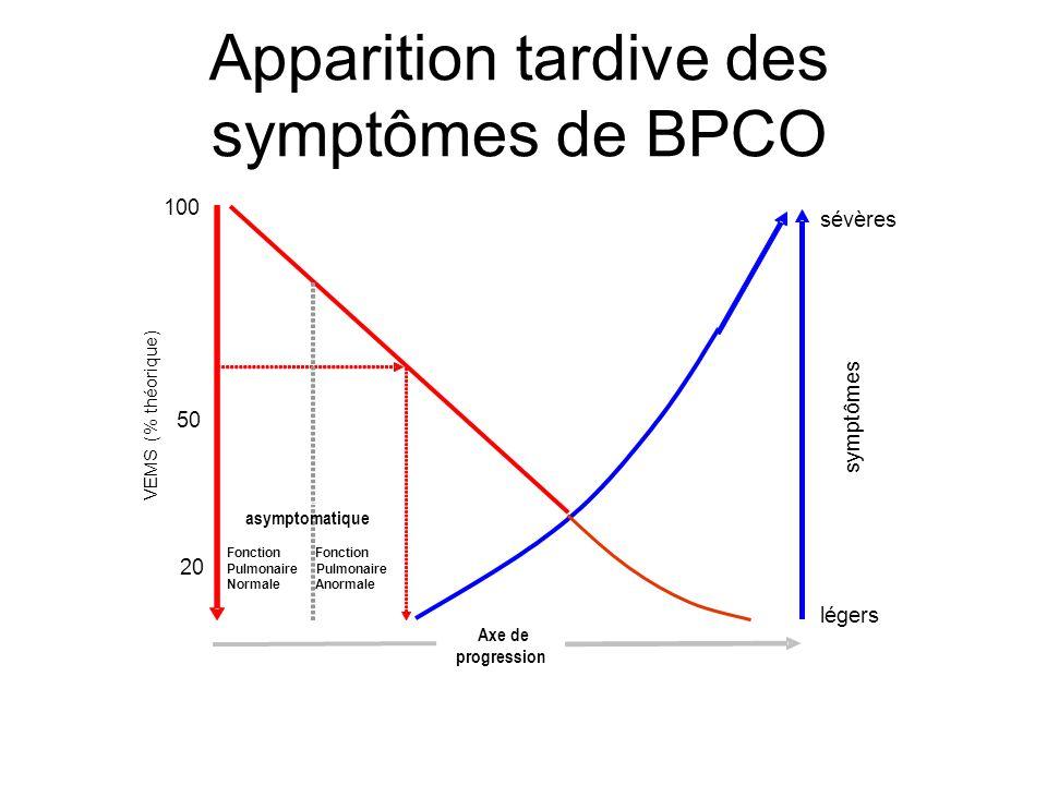 Apparition tardive des symptômes de BPCO