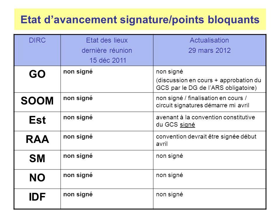 Etat d'avancement signature/points bloquants