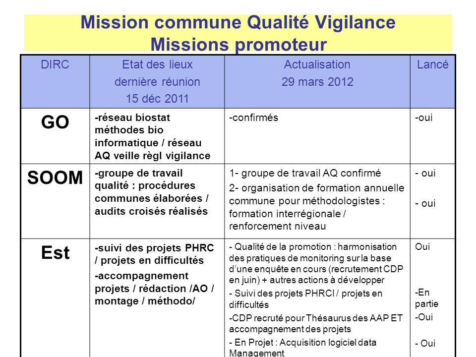 Mission commune Qualité Vigilance Missions promoteur