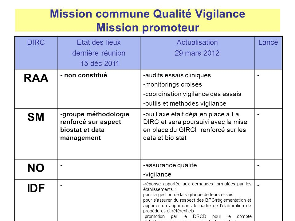 Mission commune Qualité Vigilance Mission promoteur
