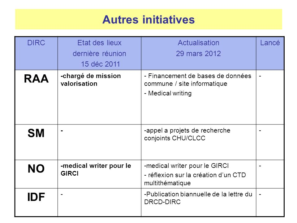 Autres initiatives RAA SM NO IDF