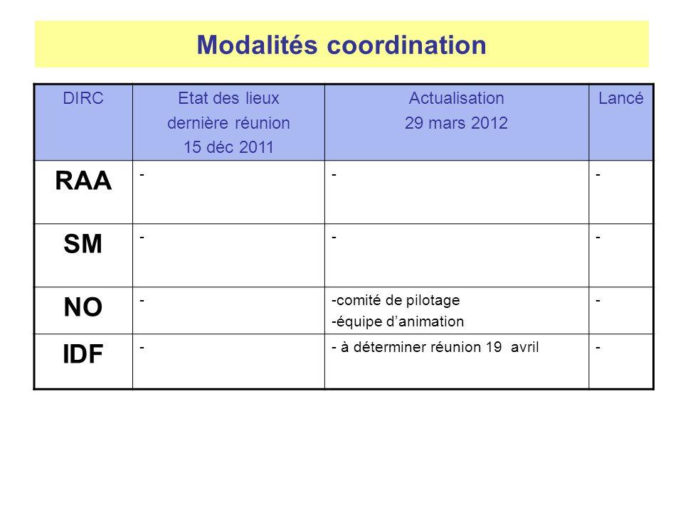 Modalités coordination