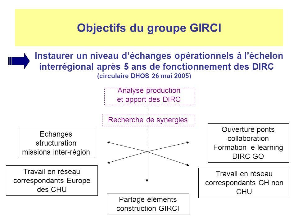Objectifs du groupe GIRCI