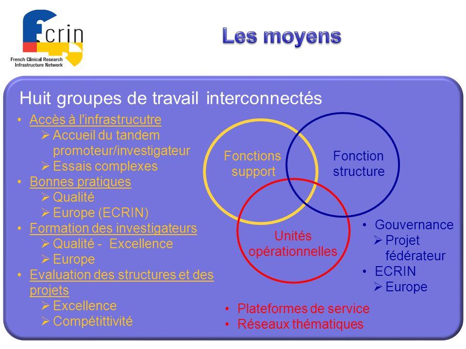 Les moyens Huit groupes de travail interconnectés