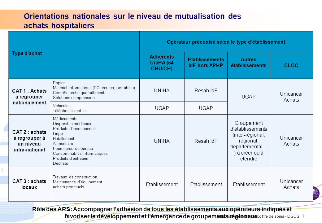 Orientations nationales sur le niveau de mutualisation des achats hospitaliers