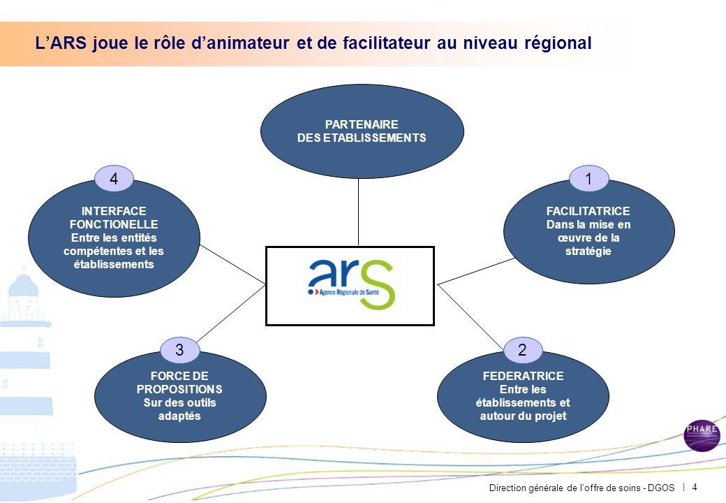 L'ARS joue le rôle d'animateur et de facilitateur au niveau régional