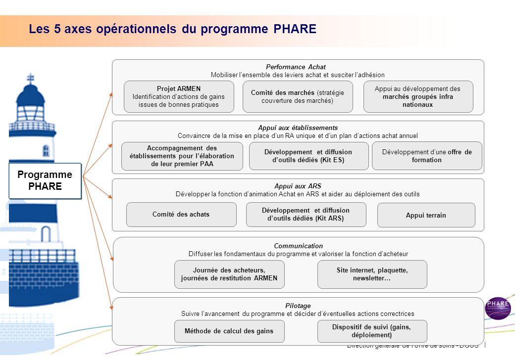 Les 5 axes opérationnels du programme PHARE