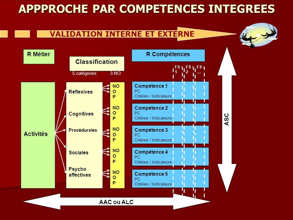 APPPROCHE PAR COMPETENCES INTEGREES VALIDATION INTERNE ET EXTERNE