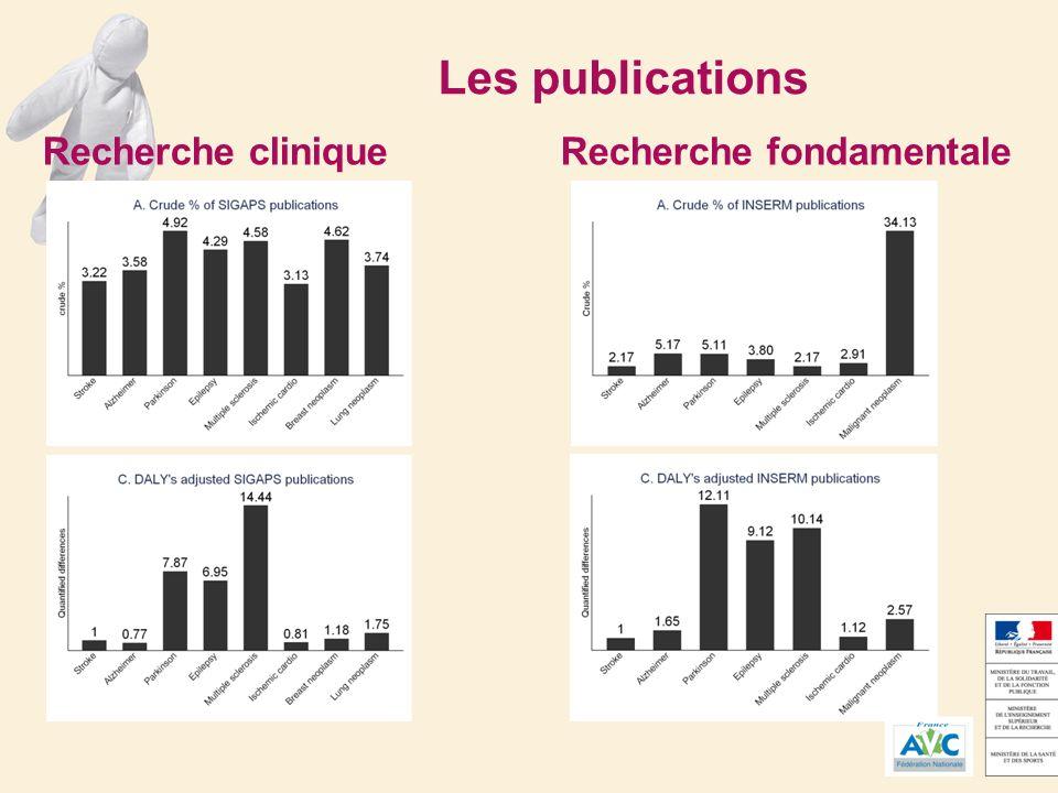 Les publications Recherche clinique Recherche fondamentale