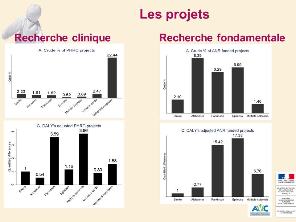 Les projets Recherche clinique Recherche fondamentale