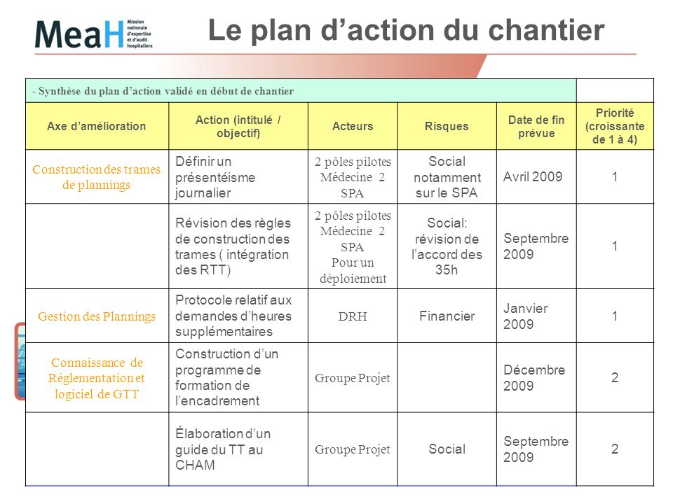 Le plan d'action du chantier