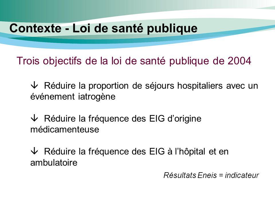 Contexte - Loi de santé publique