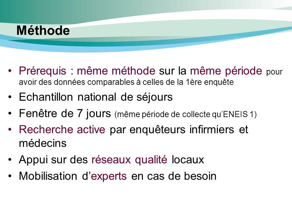 Méthode Prérequis : même méthode sur la même période pour avoir des données comparables à celles de la 1ère enquête.