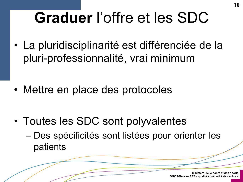 Graduer l'offre et les SDC