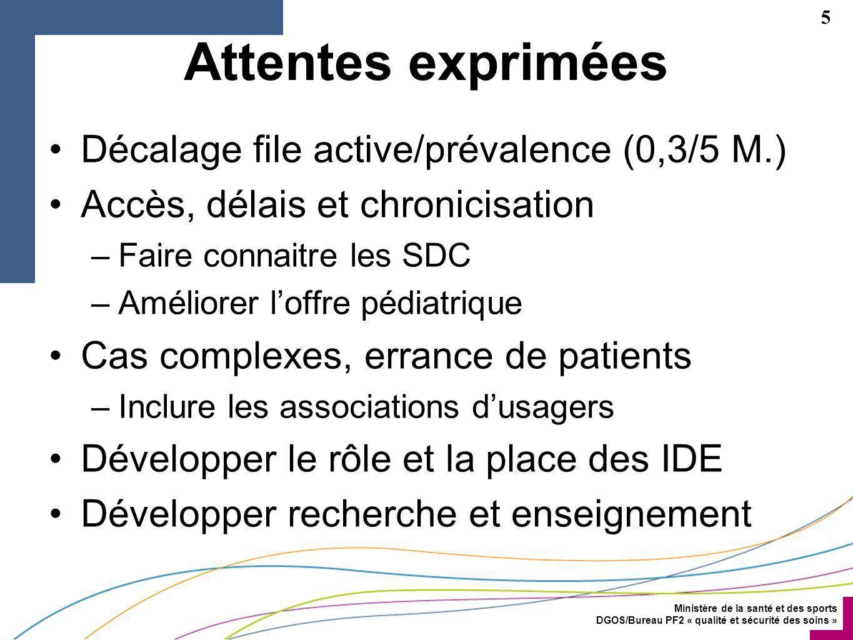 Attentes exprimées Décalage file active/prévalence (0,3/5 M.)