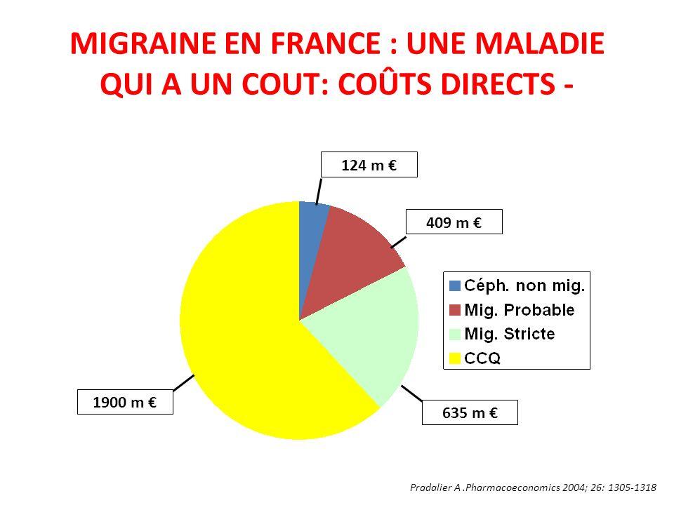 MIGRAINE EN FRANCE : UNE MALADIE QUI A UN COUT: COÛTS DIRECTS -