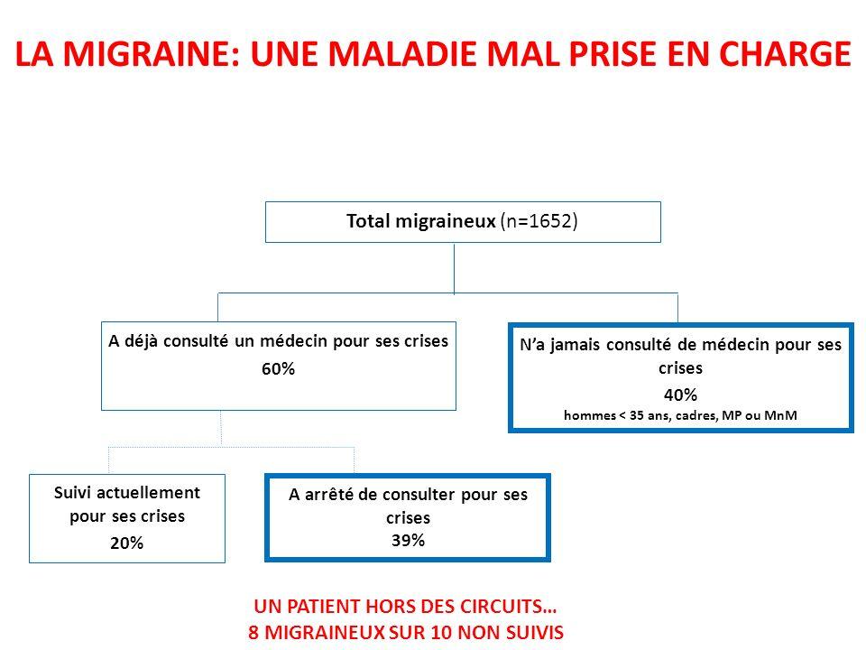 LA MIGRAINE: UNE MALADIE MAL PRISE EN CHARGE