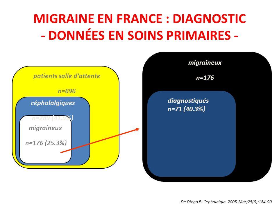MIGRAINE EN FRANCE : DIAGNOSTIC - DONNÉES EN SOINS PRIMAIRES -
