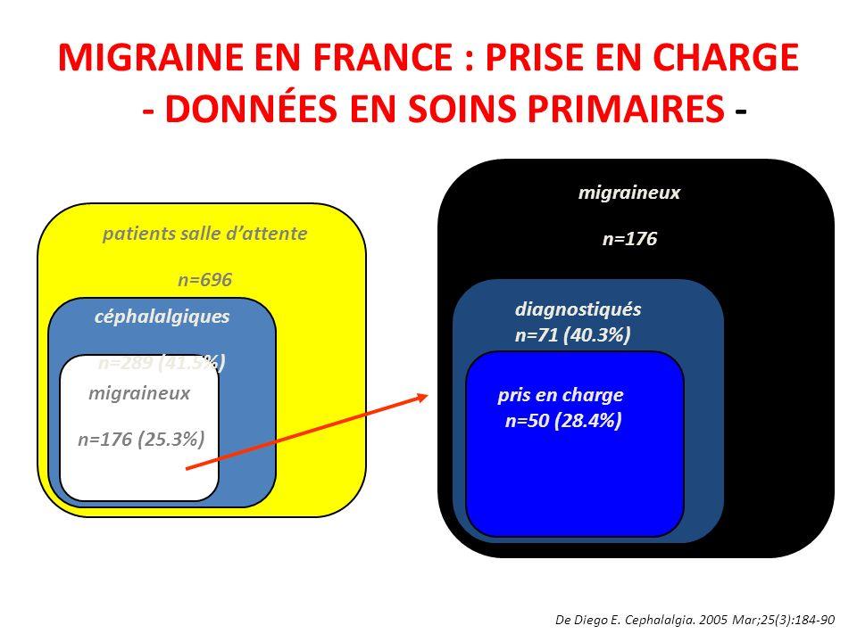 MIGRAINE EN FRANCE : PRISE EN CHARGE - DONNÉES EN SOINS PRIMAIRES -