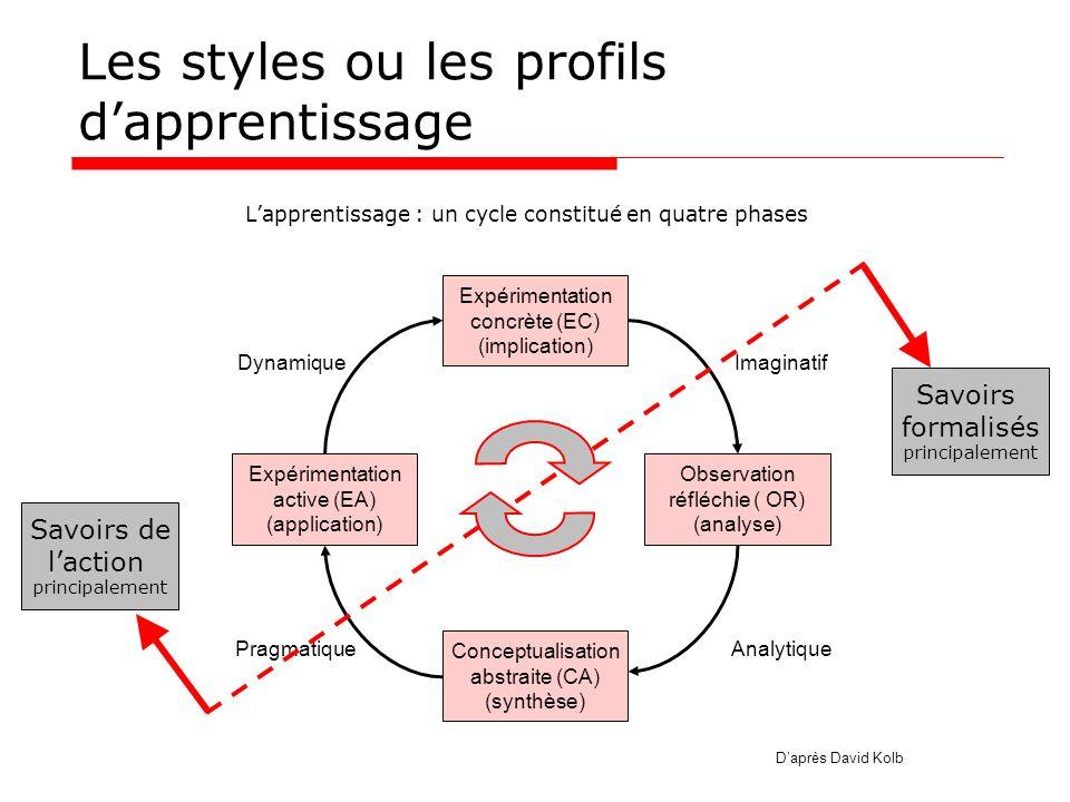 Les styles ou les profils d'apprentissage