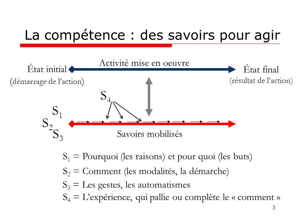 La compétence : des savoirs pour agir