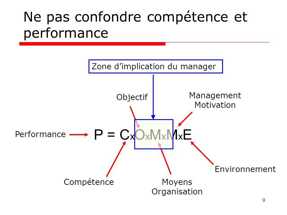 Ne pas confondre compétence et performance