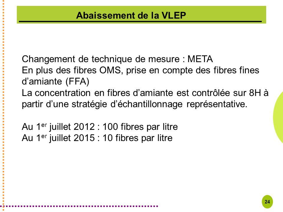 Changement de technique de mesure : META