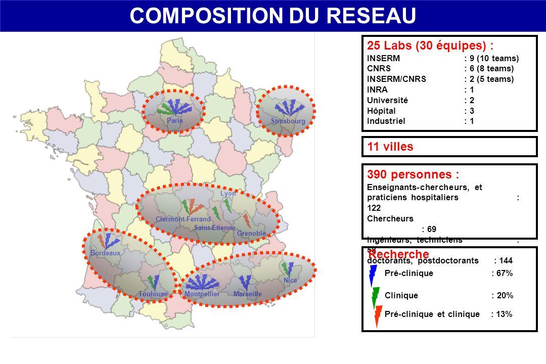 COMPOSITION DU RESEAU 25 Labs (30 équipes) : 11 villes 390 personnes :