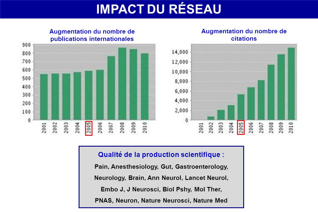 IMPACT DU RÉSEAU Qualité de la production scientifique :