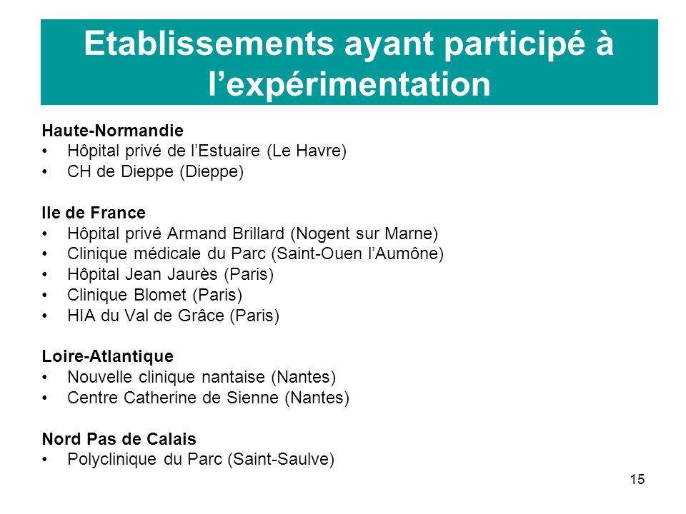 Etablissements ayant participé à l'expérimentation