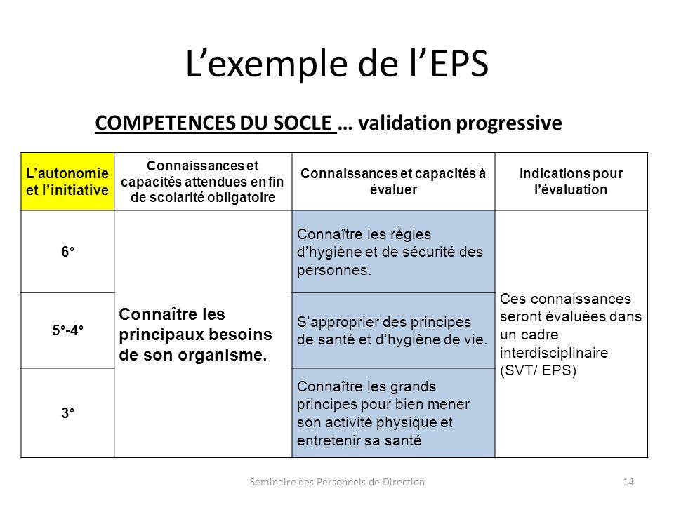 L'exemple de l'EPS COMPETENCES DU SOCLE … validation progressive