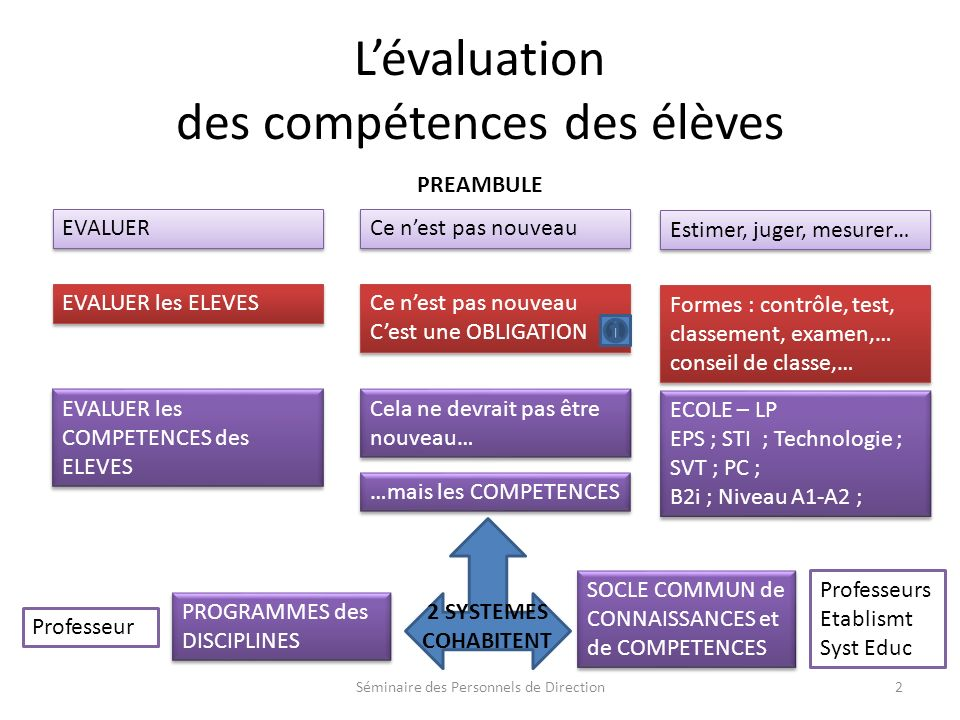 L'évaluation des compétences des élèves