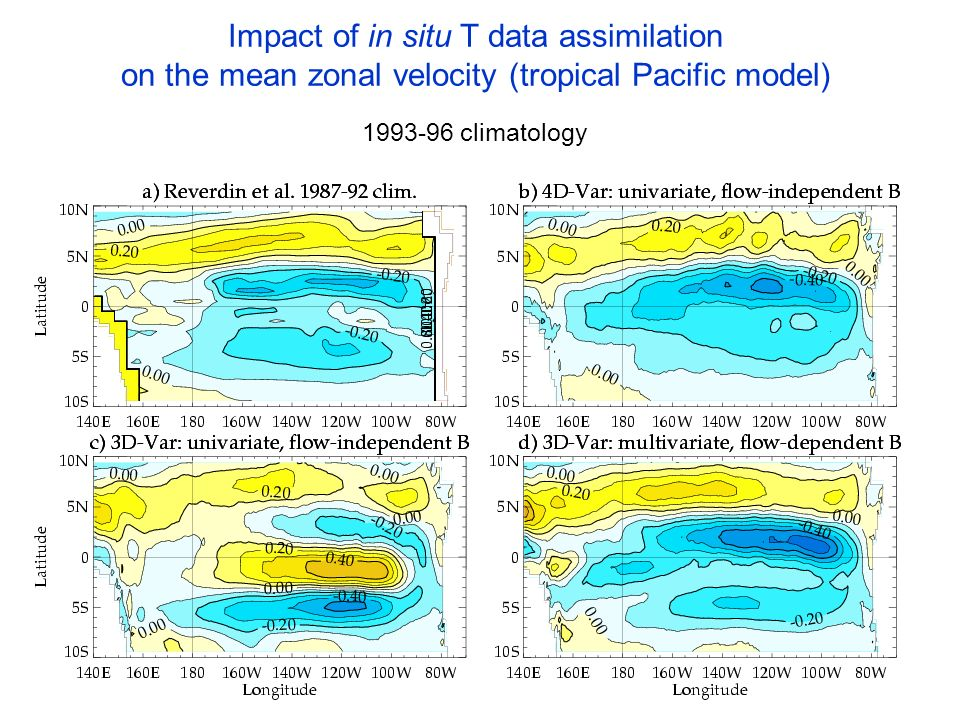 Impact of in situ T data assimilation on the mean zonal velocity (tropical Pacific model)