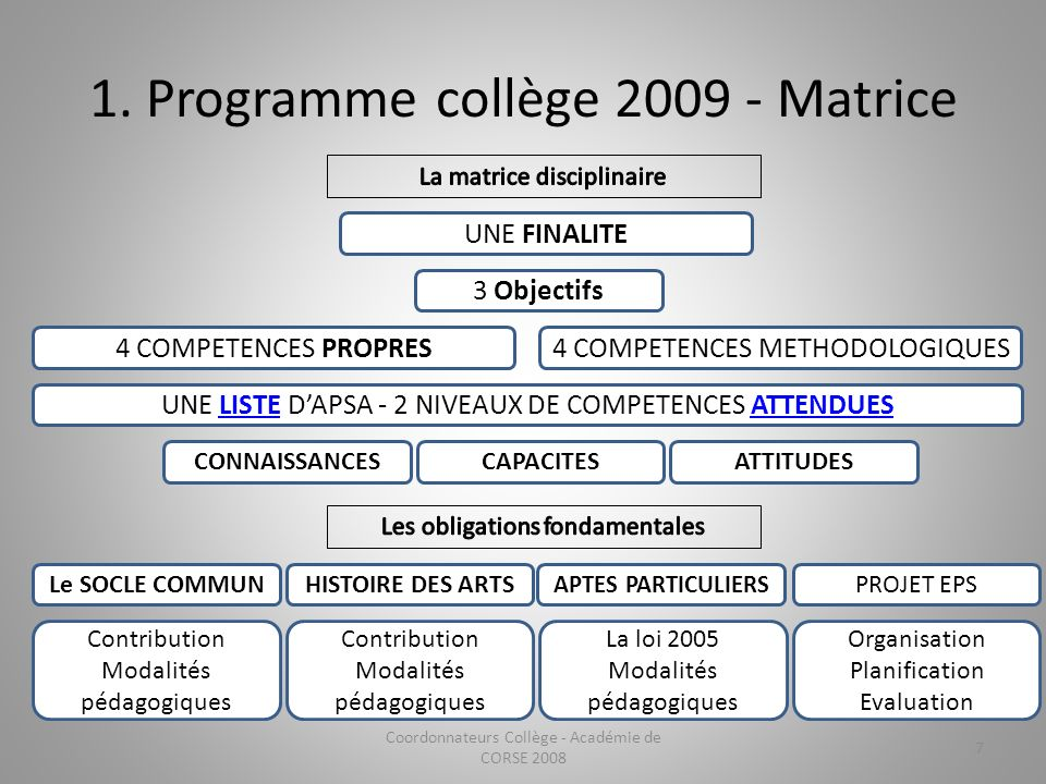 1. Programme collège 2009 - Matrice
