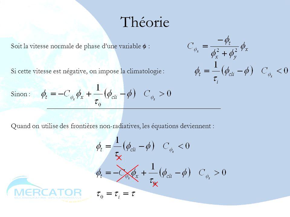 Théorie Soit la vitesse normale de phase d'une variable  :