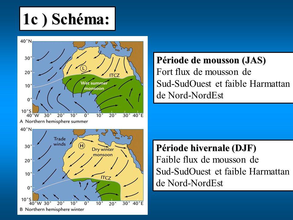 1c ) Schéma: Période de mousson (JAS) Fort flux de mousson de