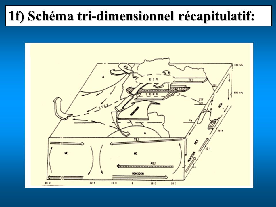 1f) Schéma tri-dimensionnel récapitulatif: