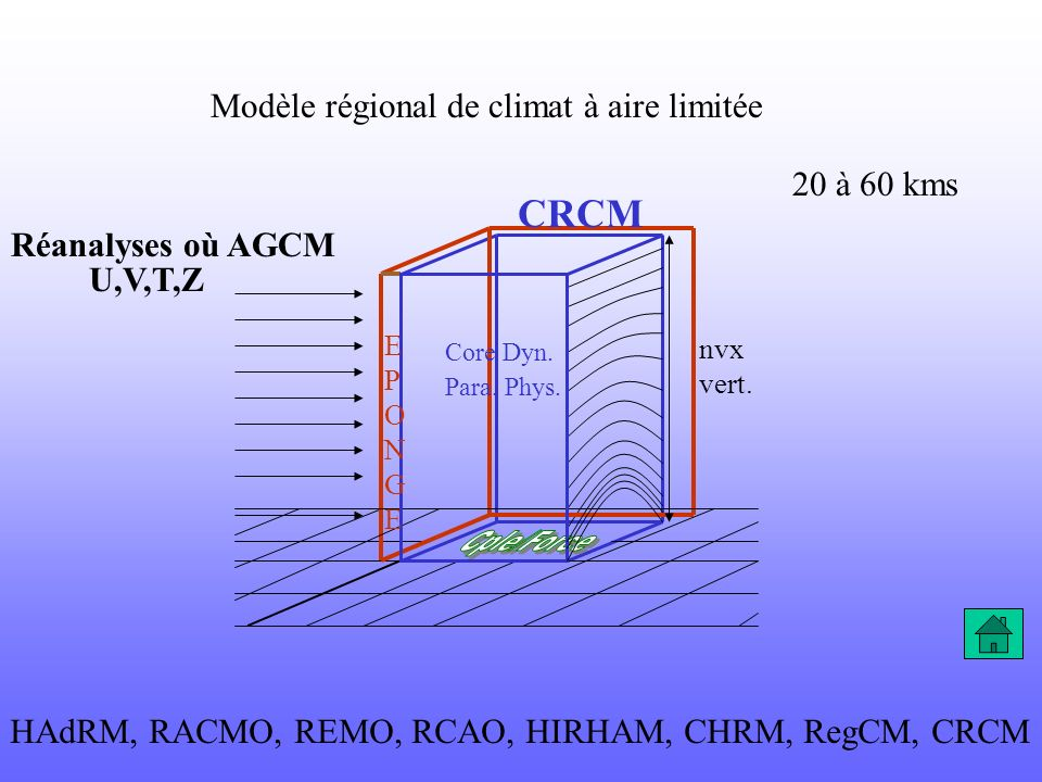 CRCM Modèle régional de climat à aire limitée 20 à 60 kms