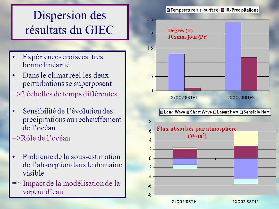 Dispersion des résultats du GIEC