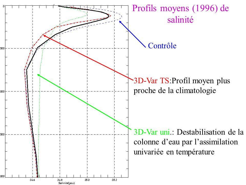 Profils moyens (1996) de salinité