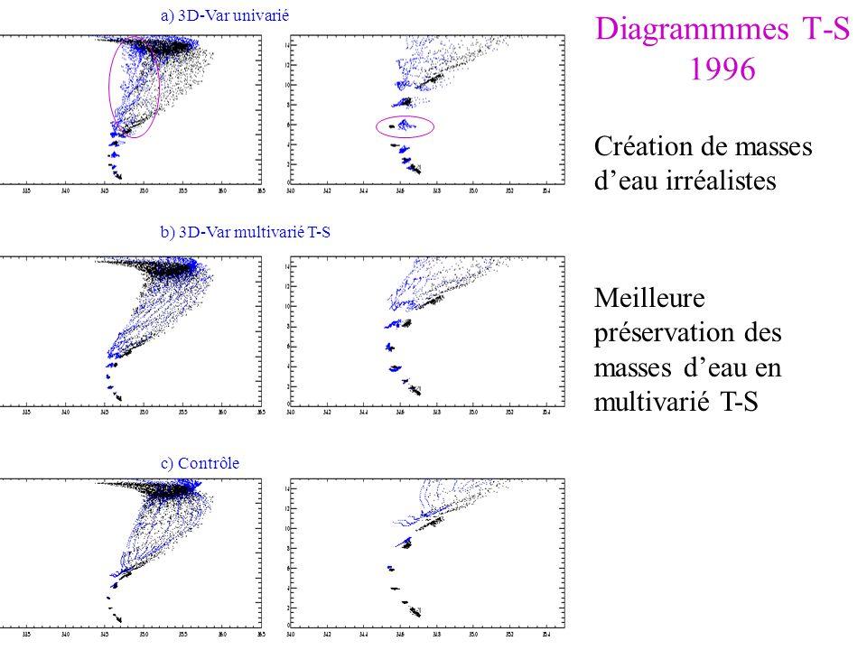 Diagrammmes T-S 1996 Création de masses d'eau irréalistes