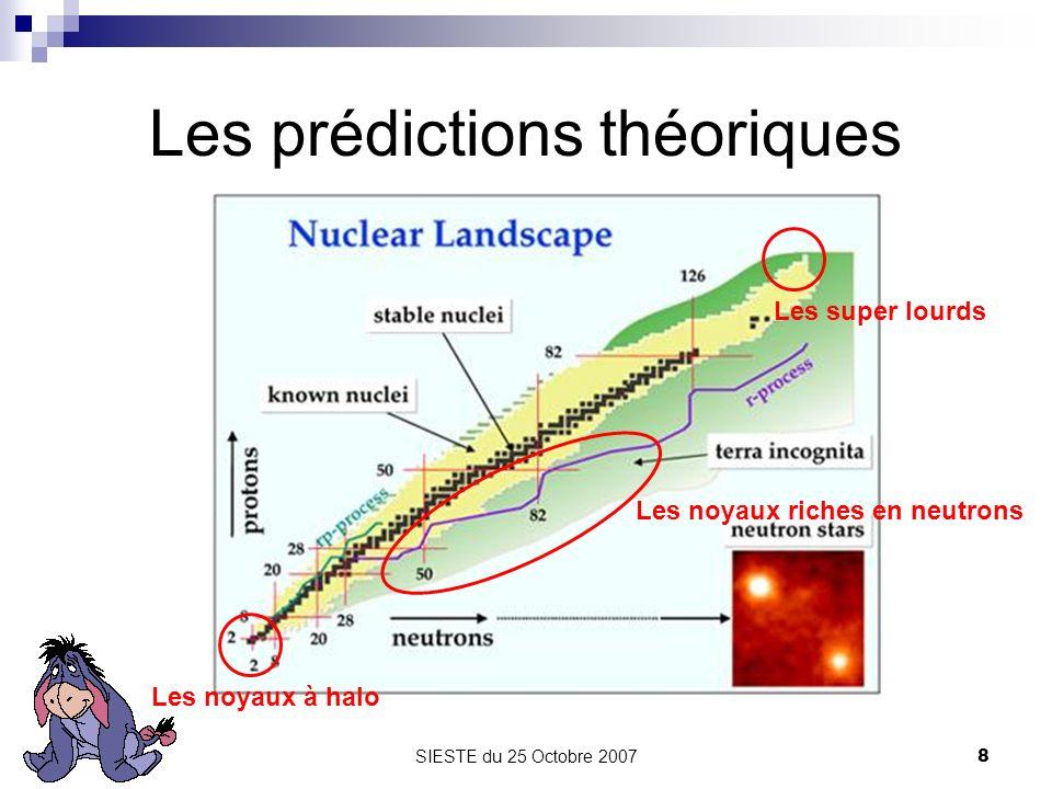 Les prédictions théoriques