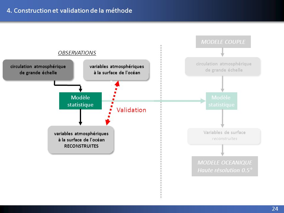 4. Construction et validation de la méthode