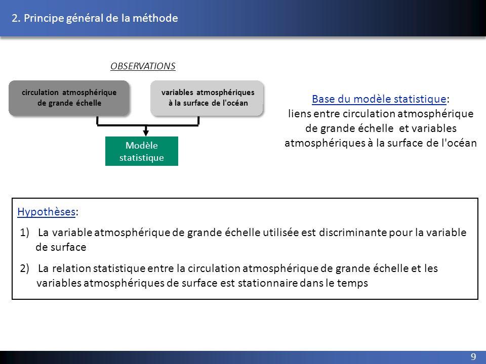 circulation atmosphérique variables atmosphériques