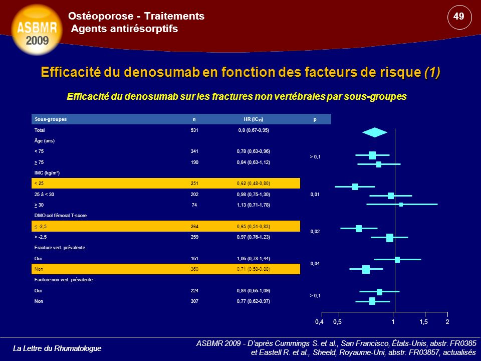 Ostéoporose - Traitements Agents antirésorptifs